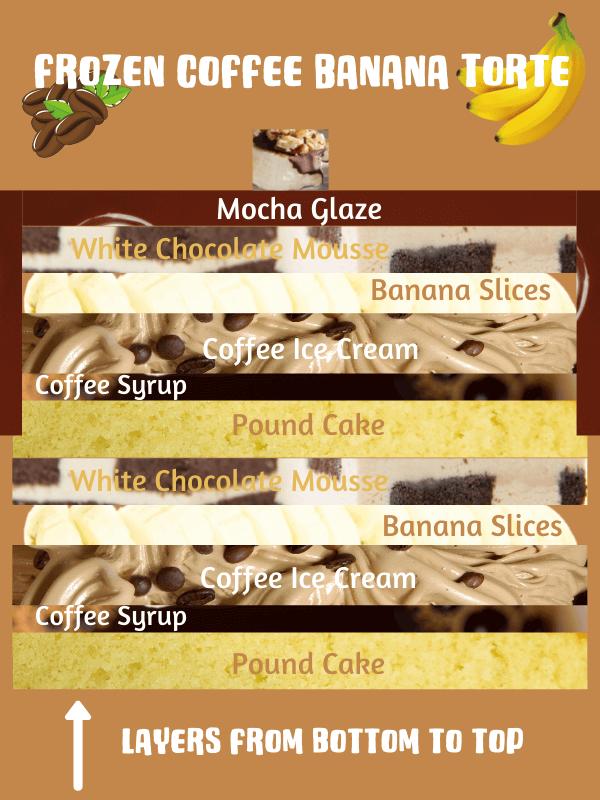 frozen coffee banana torte graphic